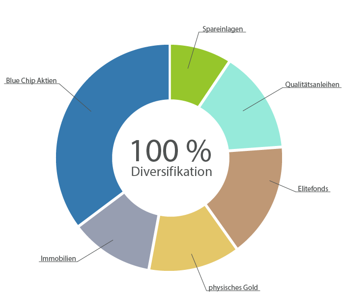 Darstellung einer Diversifikationsstrategie des Vermögens